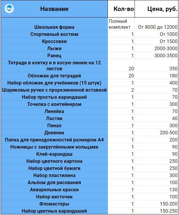 Список покупок для школы