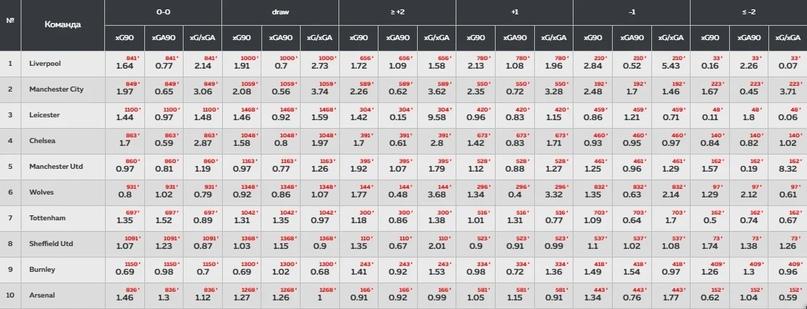 Анализировать xG статистику проще, чем кажется. Разбираемся, где смотреть хайповые футбольные метрики, изображение №16