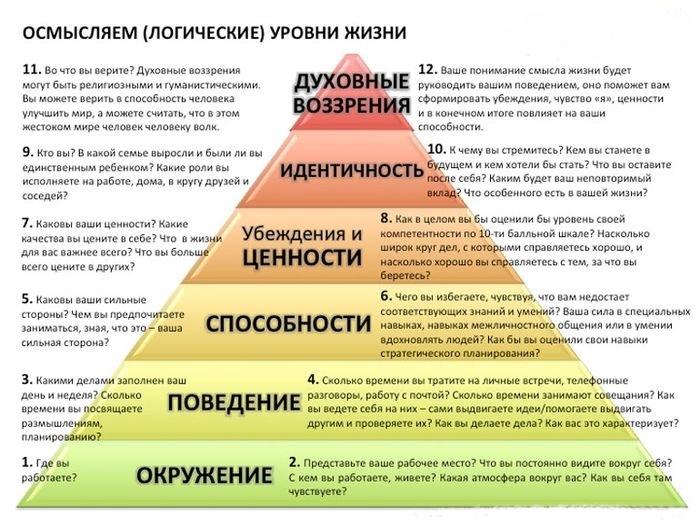 Пирамида логических уровней Роберта Дилтса | ВКонтакте