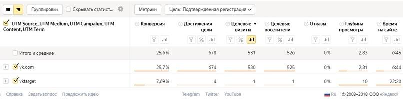Лиды по 24 рубля для онлайн-курса женской гимнастики, изображение №4