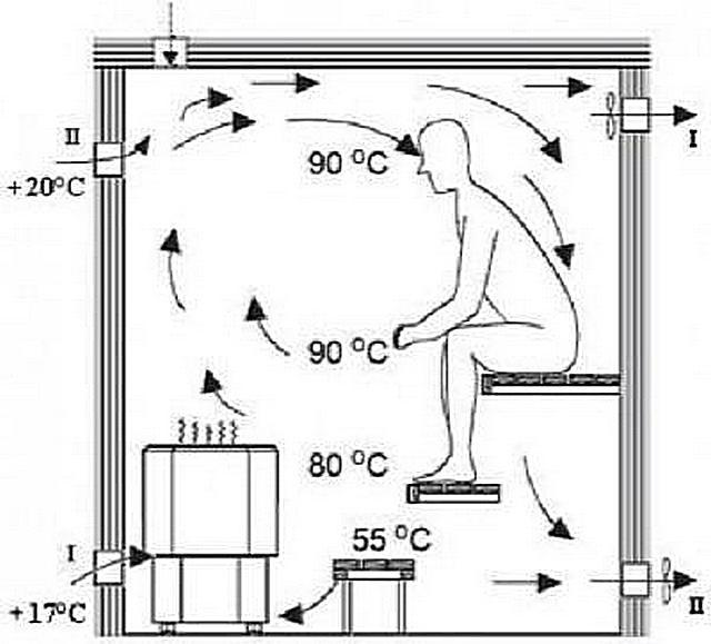 Вентиляция в бане, изображение №2