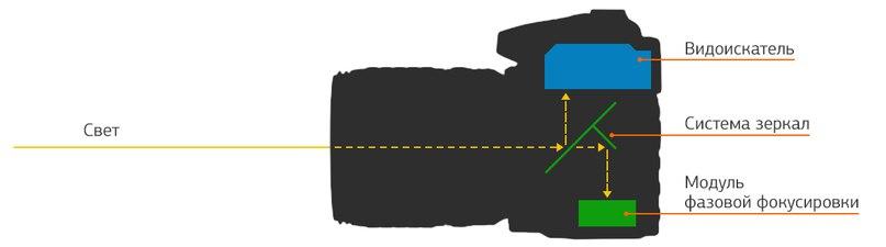 Как видно на рисунке- пока опущено зеркало, свет отражается на модуль автфокуса и он работает! И работает он стой точкой, что мы выбрали!
