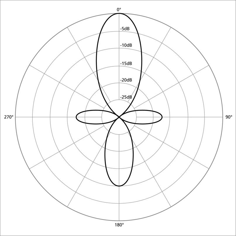 Диаграмма направленности суперкардиоидного микрофона