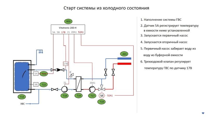 Система послойной загрузки емкостного водонагревателя Viessmann