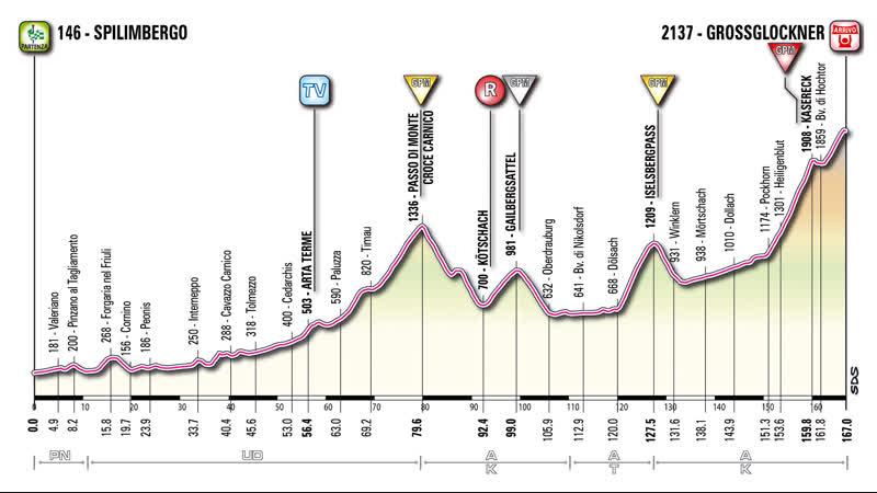 Giro 2011.05.20 Stage-13 Spilimbergo-Grossglockner
