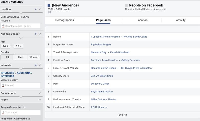 Для успешной рекламной кампании в Facebook достаточно и 100 баксов, изображение №4