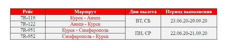 Открыта продажа авиабилетов из Курска в Анапу и Симферополь