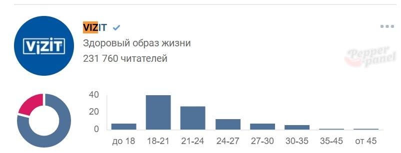 Статистика подписчиков сообщества Vizit Вконтакте на 29.01.2020