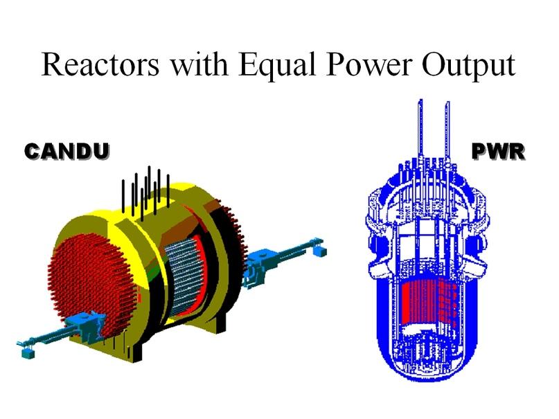 Размер активной зоны CANDU огромен по сравнению с PWR при одинаковой мощности