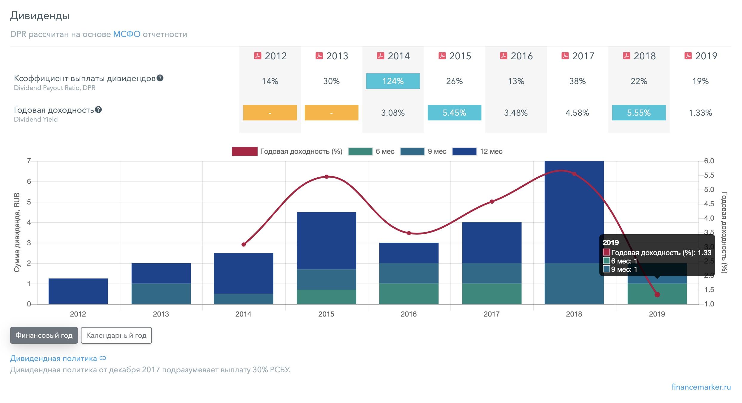 КуйбышевАзот - полный разбор компании + SWOT-анализ, изображение №7