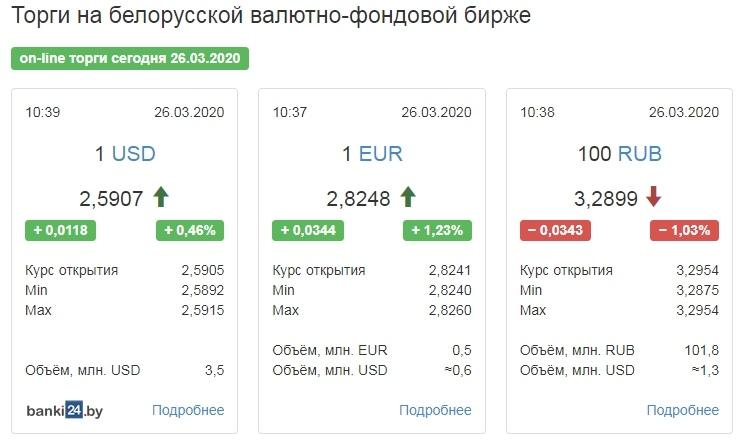 Доллар снова набрал больше копейки, евро — больше трех