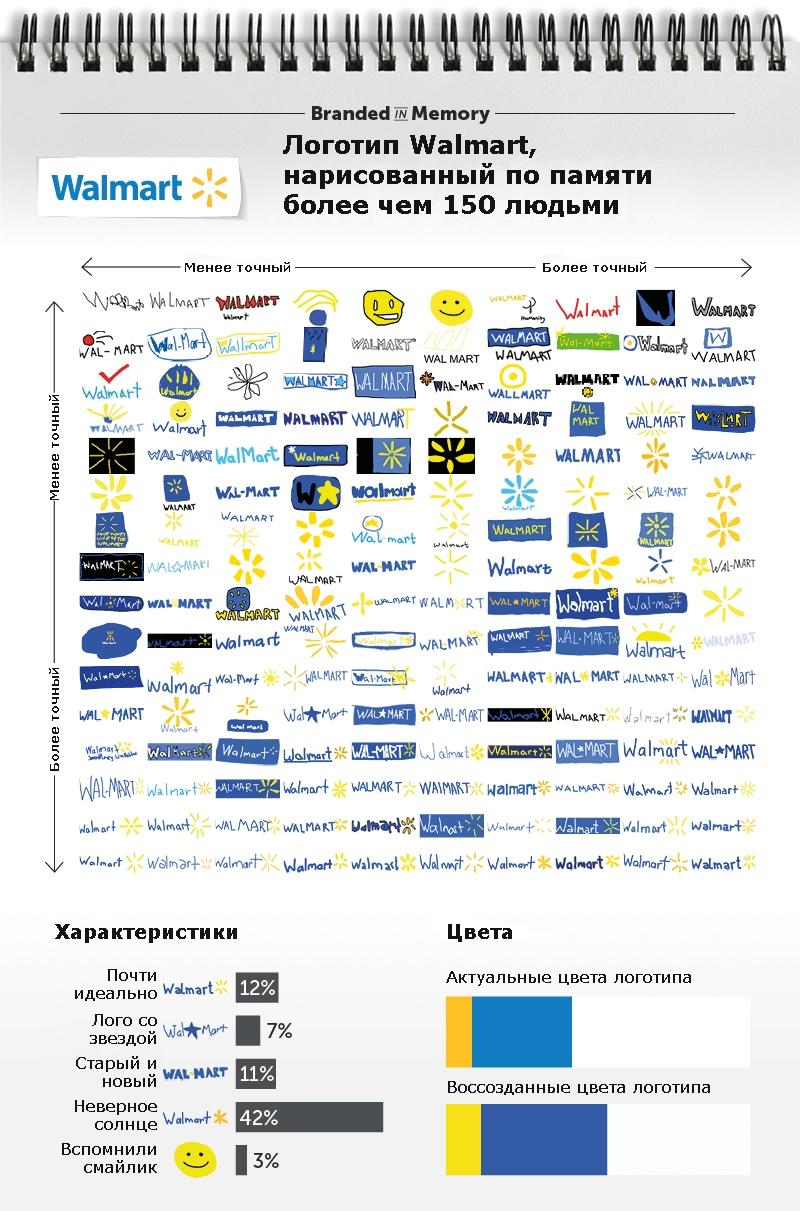 Как потребители запоминают логотипы, изображение №14