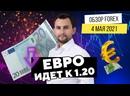 Прогноз рынка форекс на 04.05 от Тимура Асланова