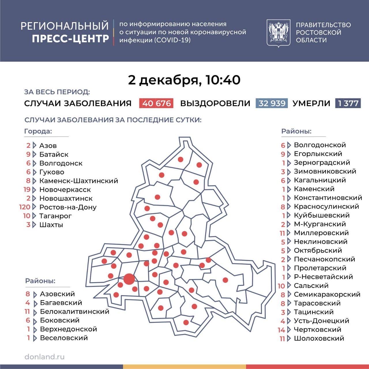 На Дону число инфицированных COVID-19 выросло на 337, в Таганроге 10 новых случаев
