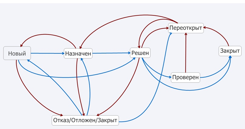 Жизненный цикл бага