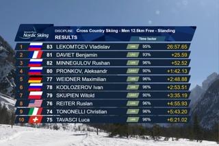 Четвёртое «золото» Владислава Лекомцева на I этапе Кубка Мира по лыжным гонкам и биатлону среди лиц с поражением ОДА.2