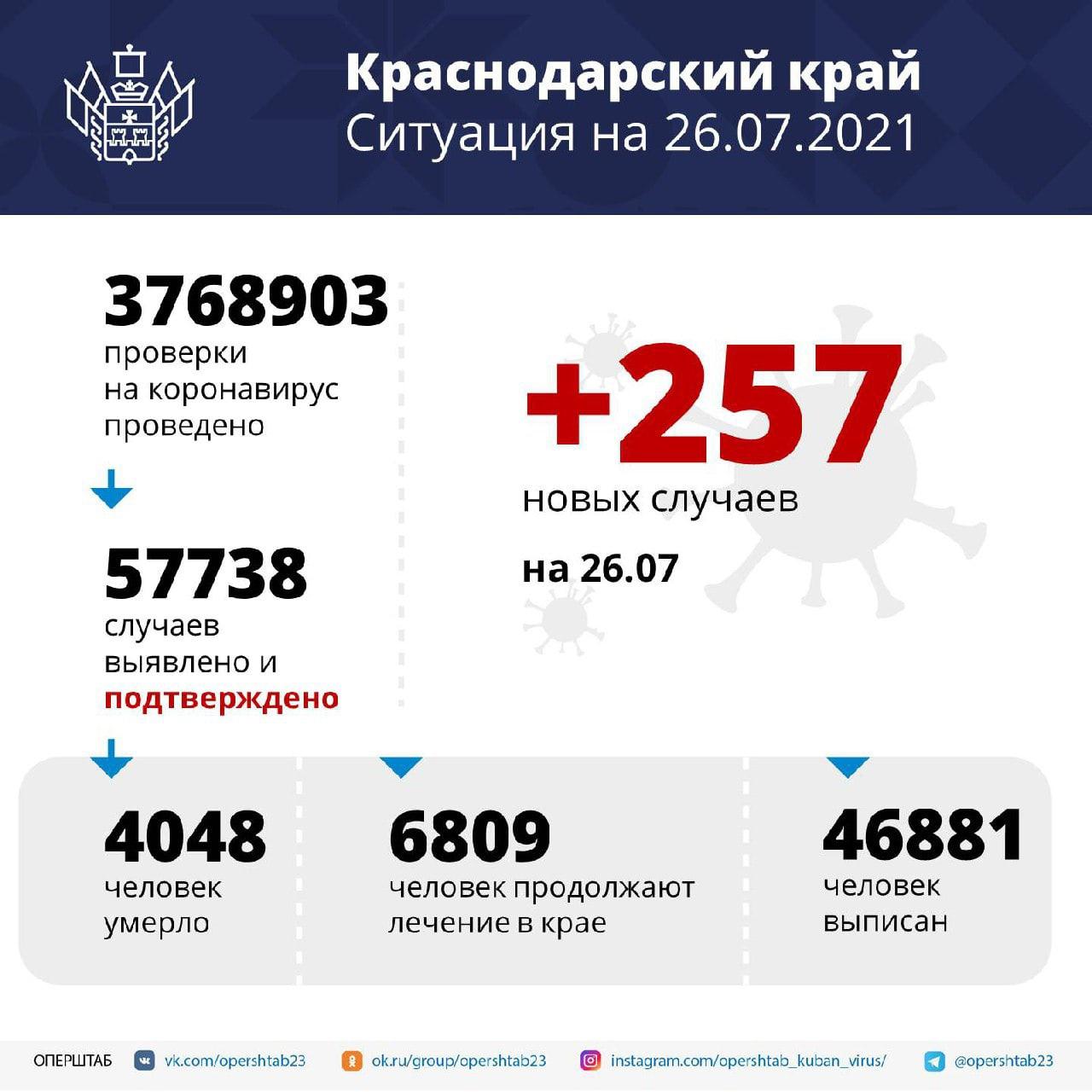 В Краснодарском крае за сутки зарегистрировали 257 заболевших...