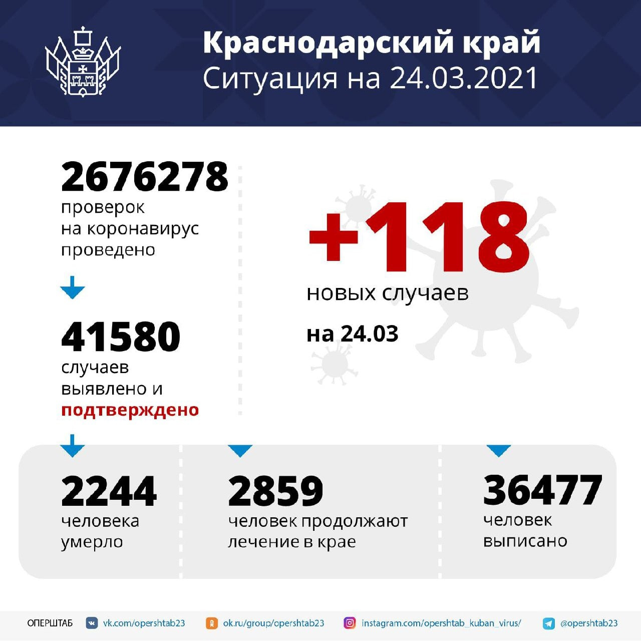 За сутки в регионе подтверждено 118 случаев COVID-19⠀Среди...
